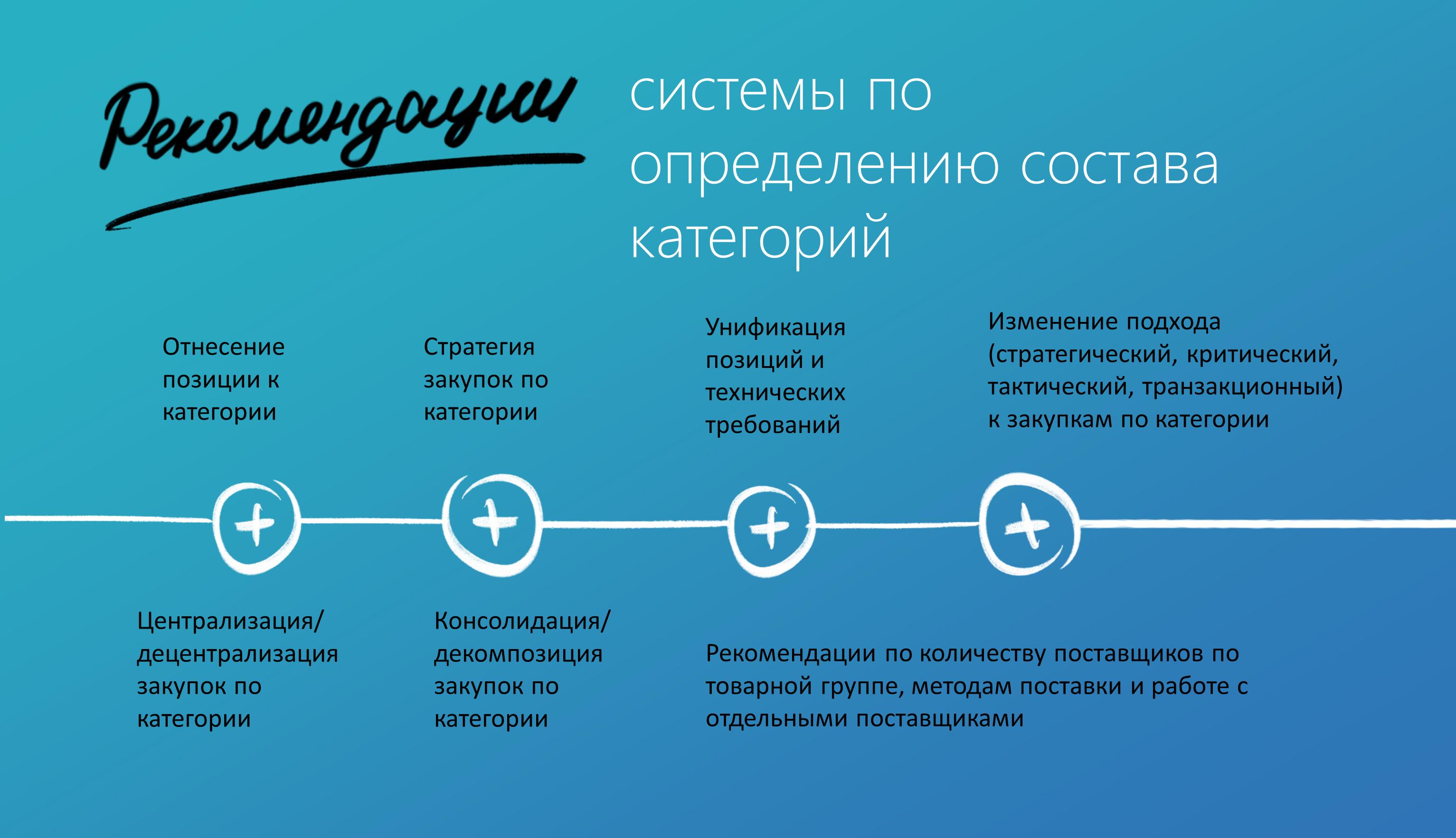 Внедрение категорийного управления и разработка категорийных стратегий