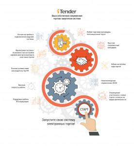 Схема внедрения и работы системы электронных торгов